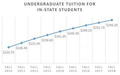 PNW raises tuition by 1.4 percent