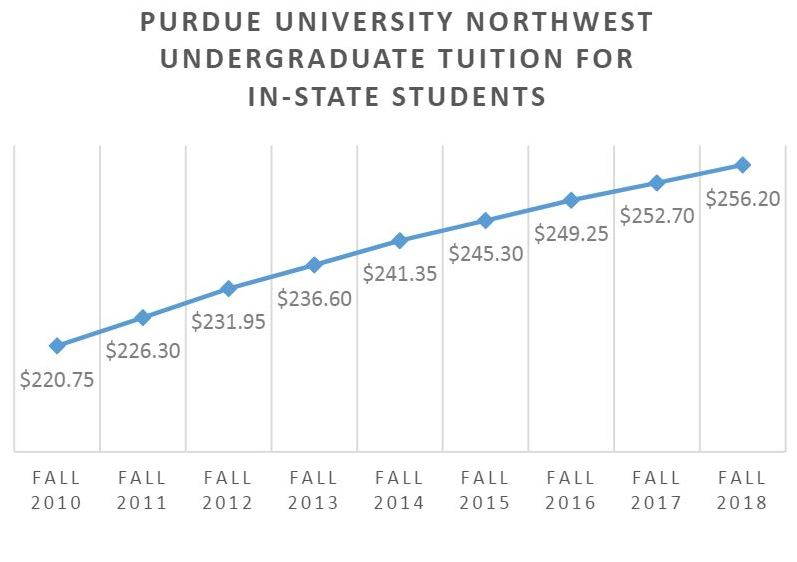 Figures+reflect+the+price+per+credit+hour+and+numbers+prior+to+2016+from+the+Hammond+campus.