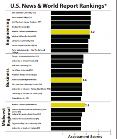 PNW ranked in best regional universities