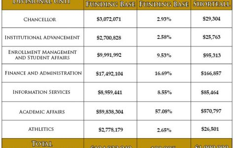 Declining enrollment results in budget deficit; campus impacts expected
